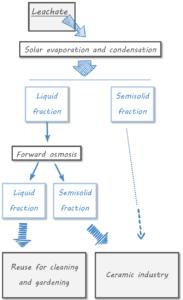 LIFE LEACHLESS diagram