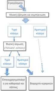 διάγραμμα της διαδικασίας